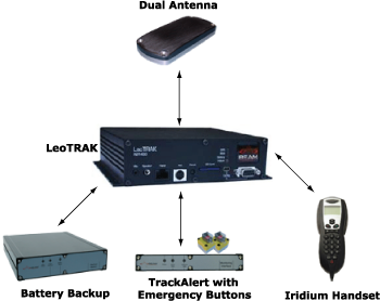 fixed tracking devices